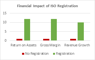 Financial Impact of ISO Registration