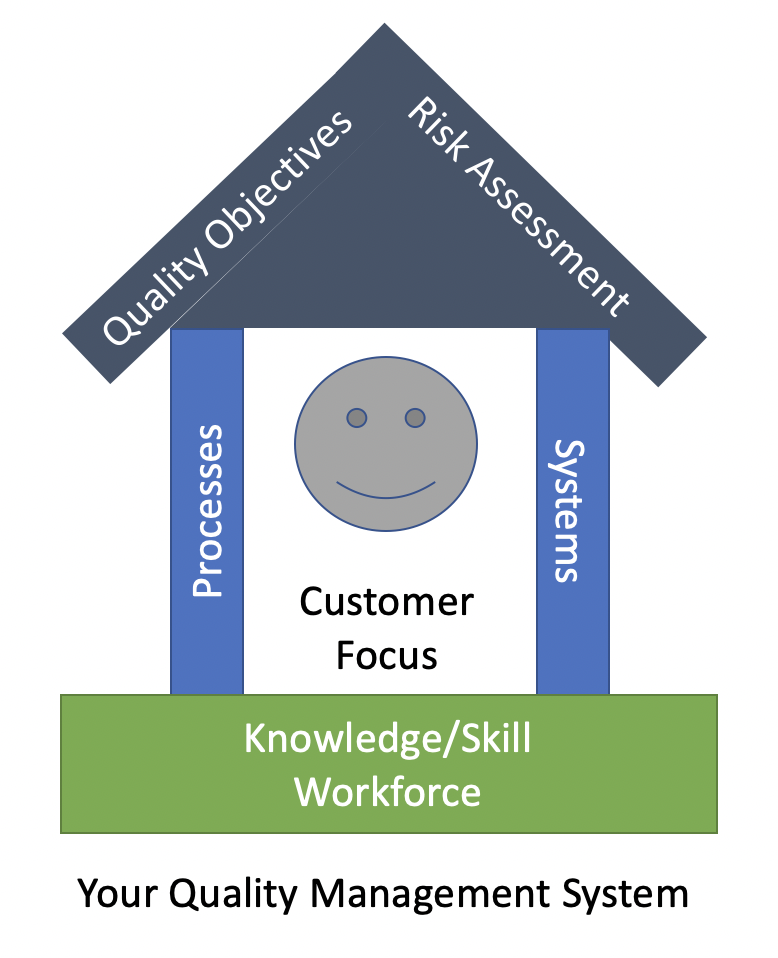 Your Quality Management System house with customer focus as the center, the knowledge and skills of your workforce as the foundation, two pillars of processes and systems, and a roof of Quality Objectives and a Risk Assessment